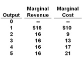 Marginal Cost, Marginal Revenue, Output