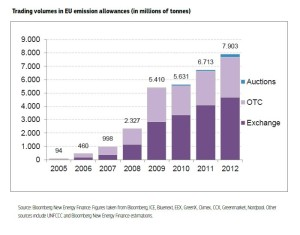 trading volumes in EU emission allowances